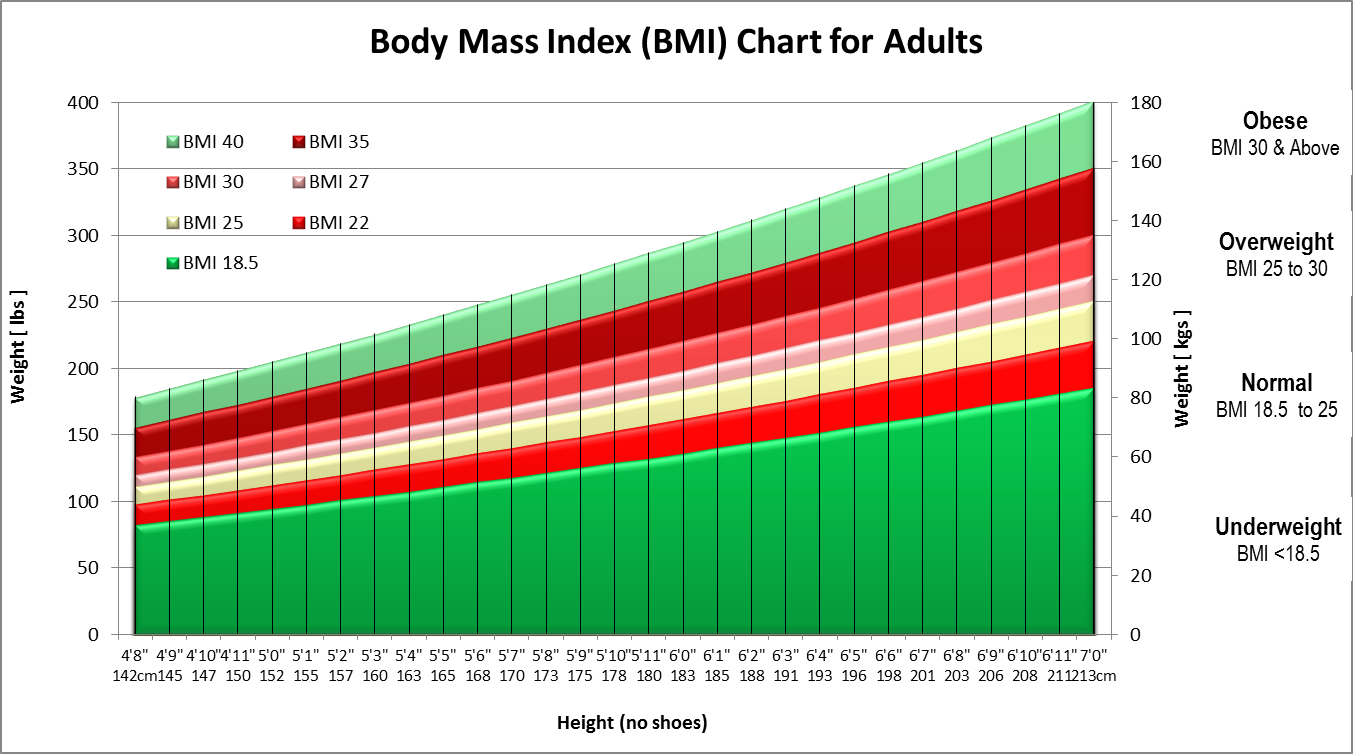 impact of walking on excess adiposity in obese adults The american heart association explains that walking briskly can  the more  people walked or ran each week, the more their health benefits.